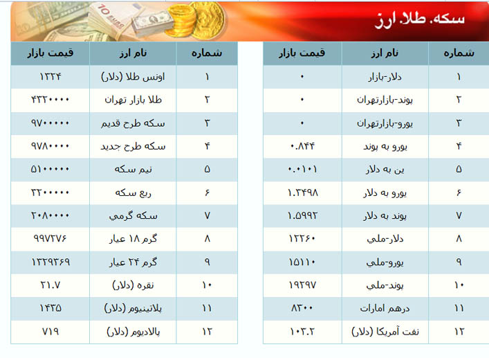 نرخ ارز و سکه صرافی کیش